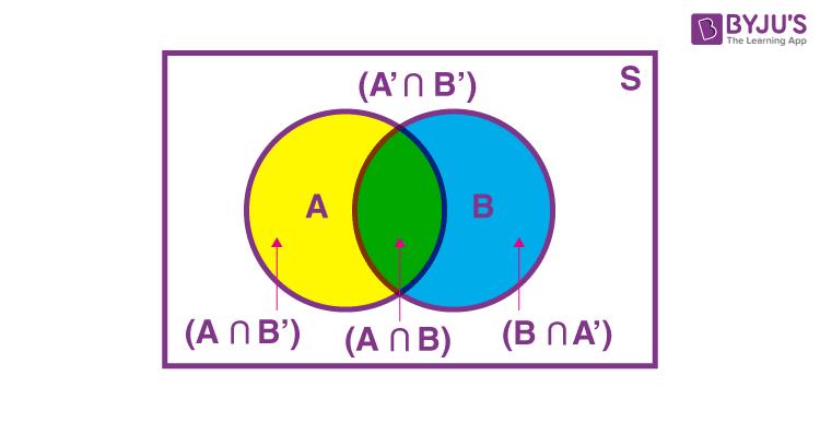 Total Probability Theorem