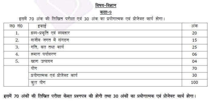 UP-Board-Class-9-Science-Marking-Scheme-2021-22