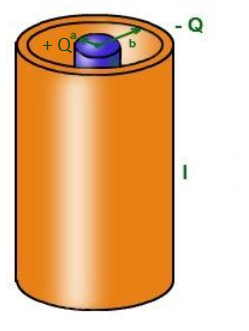 Capacitance of a Cylindrical Capacitor