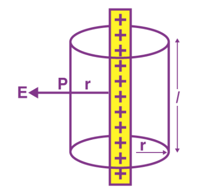 Cylindrical conductor of infinite length having line charge λ