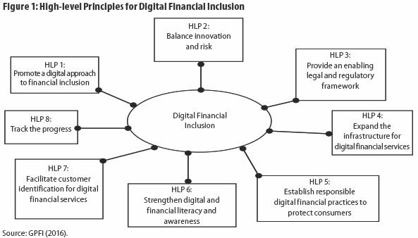 Principles for Digital Financial Inclusion