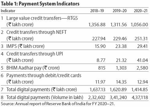 Payment System Indicators