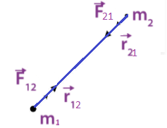Vector form of Newton's law of Gravitation