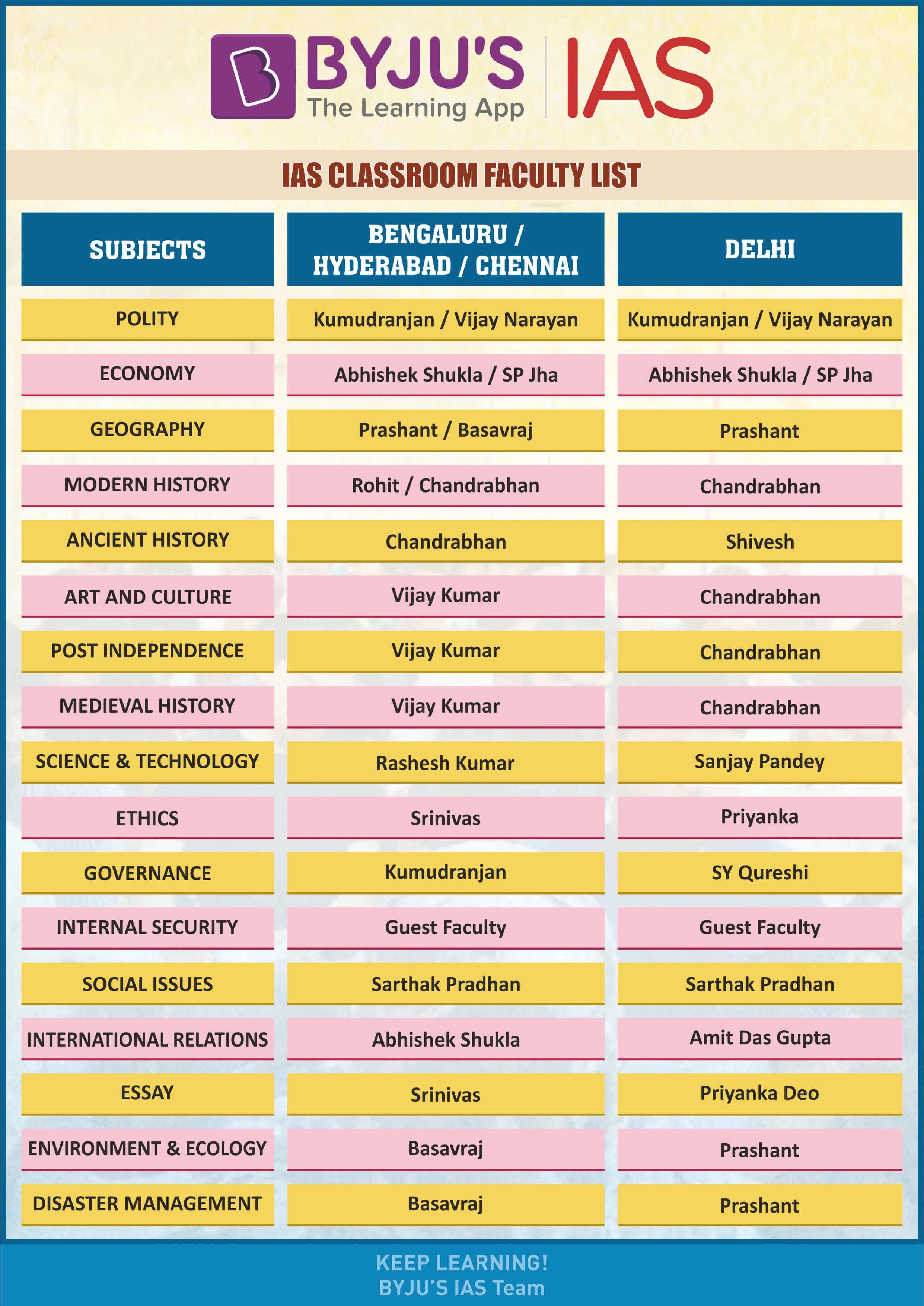 IAS Coaching in Delhi - Faculty