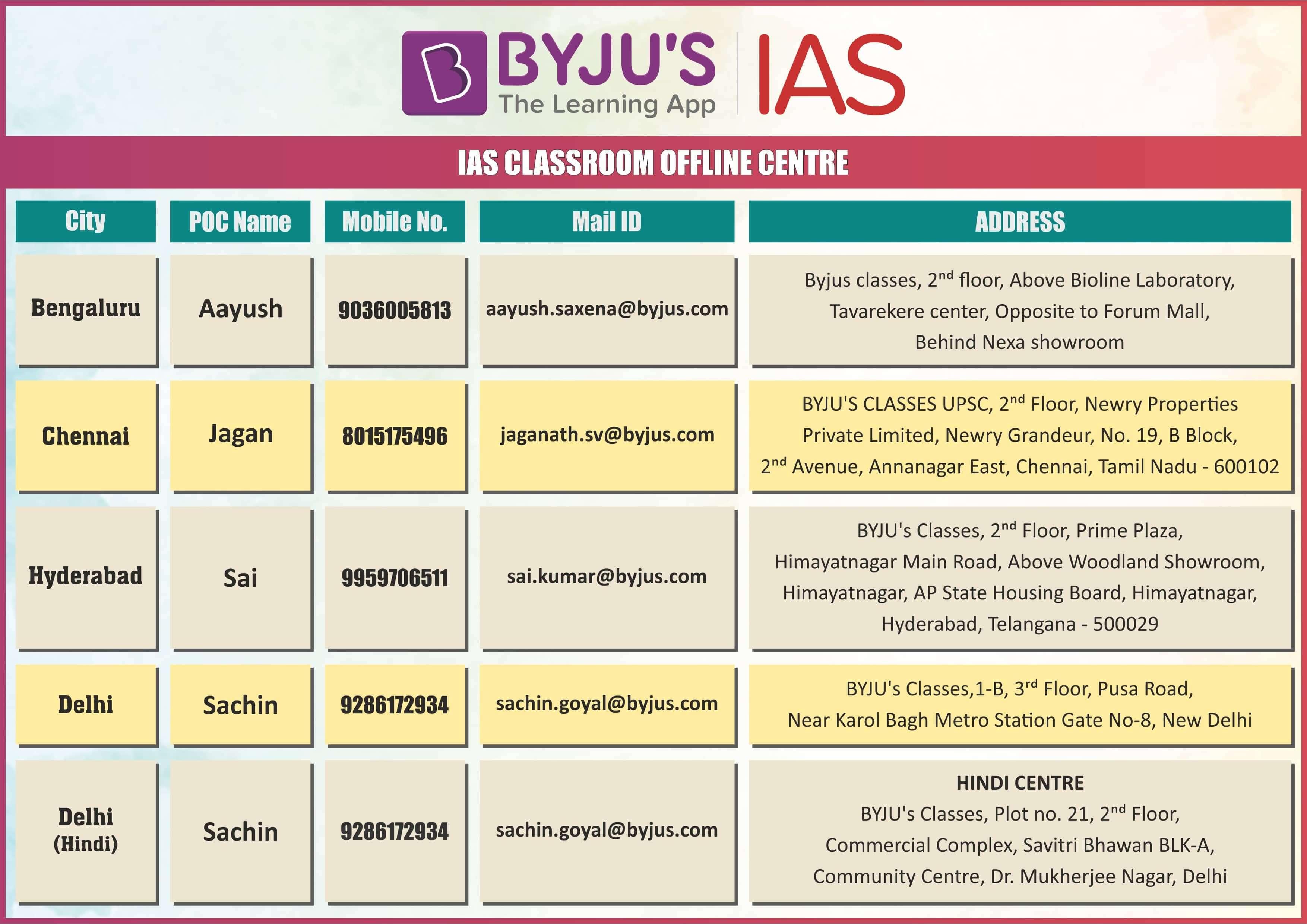IAS Offline Coaching Contact Details