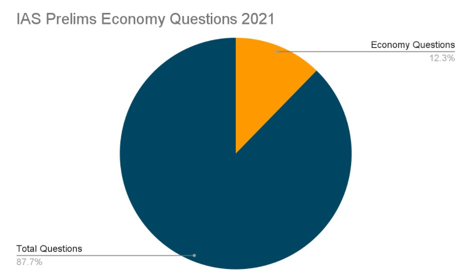 IAS Prelims Economy Questions 2021