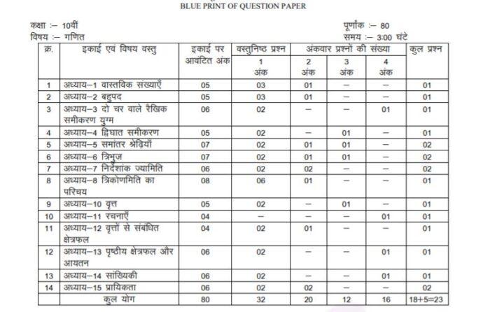 MP-Board-Class-10-Maths-Marks-Distribution