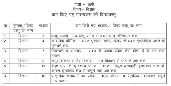 MP-Board-Class-10-Science-Reduced-Syllabus-2021-22