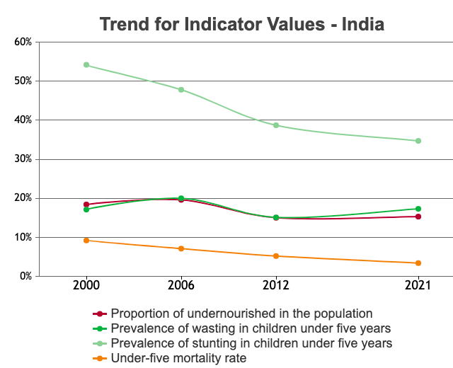 Trend for Indicator Values for India (GHI 2021)