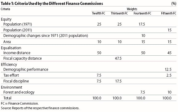 Criteria Used by the Different Finance Commissions