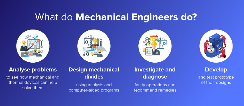Role of a Mechanical Engineer