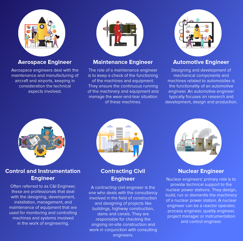 Career options for Mechanical Engineers