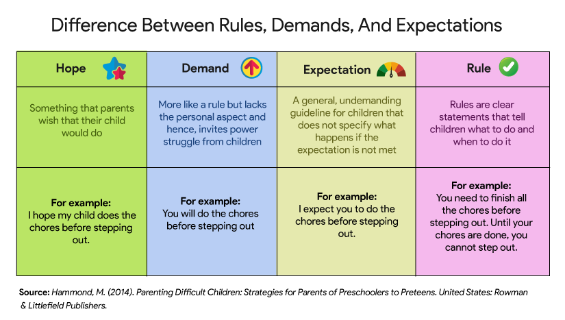 Difference Between Rules, Demands, And Expectations